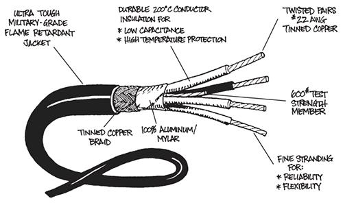 ProPlex DMX Portable Cables