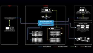 SSL Live I/O Ecosystem | Solid State Logic